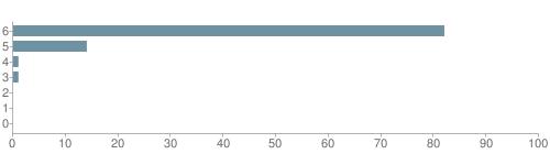 Chart?cht=bhs&chs=500x140&chbh=10&chco=6f92a3&chxt=x,y&chd=t:82,14,1,1,0,0,0&chm=t+82%,333333,0,0,10|t+14%,333333,0,1,10|t+1%,333333,0,2,10|t+1%,333333,0,3,10|t+0%,333333,0,4,10|t+0%,333333,0,5,10|t+0%,333333,0,6,10&chxl=1:|other|indian|hawaiian|asian|hispanic|black|white